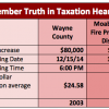 December Truth in Taxation Hearings Line-Up