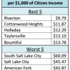 $578 of Average Utahn's Income Goes to City Government