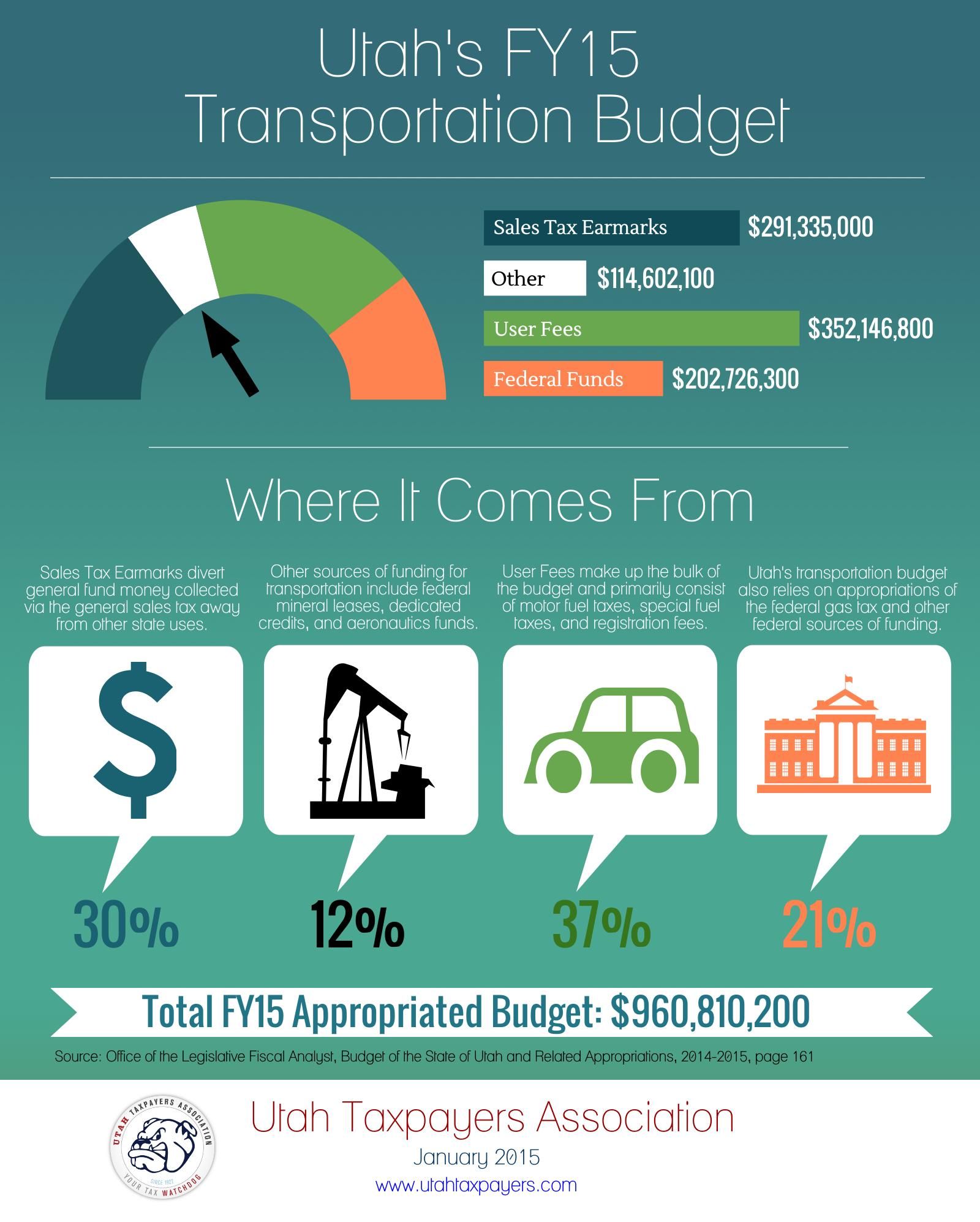 Transportation Budget FY15